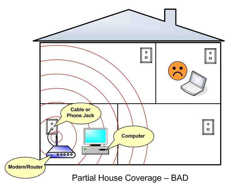 Signal blocker Cooloongup - How to know if a router will work with a directional wifi antenna?