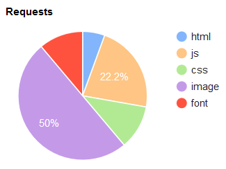 a pie chart showing images as the main portion of page requests